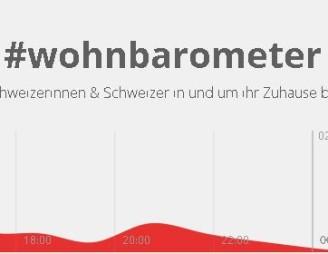 wohnbarometer