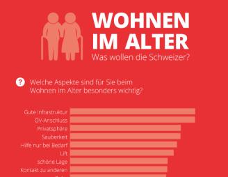 infografik_wohnen-im-alter_002