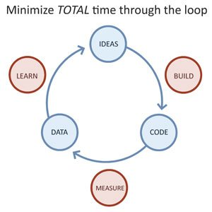 Lean Startup visualisiert Quelle:www.ashmaurya.com