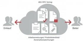 Effizienter Informationsaustausch entlang der Wertschöpfungskette.eps Bildlegende: Sicherer Austausch von Dokumenten innerhalb des Unternehmens sowie mit externen Partnern.