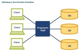 Webshop und ERP Bild 2
