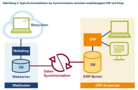 Webshop und ERP Bild 3.jpg
