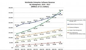 Quelle: Source: Gartner Forecast: Enterprise Software Markets, Worldwide, 2012-2017, 2Q13 Update