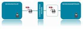tosca Ablauf E-Rechnung im integrierten ERP-System