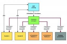 Funktionen von PIM- und MAM-Systemen