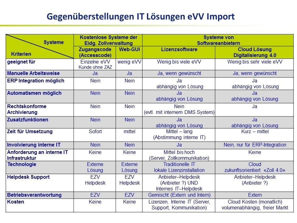 evv import